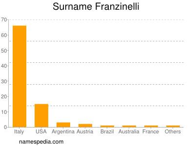 Surname Franzinelli