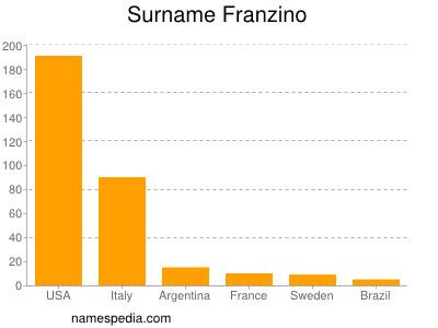 Surname Franzino