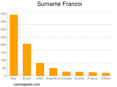 Surname Franzoi