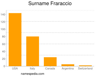 Surname Fraraccio
