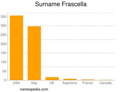 Surname Frascella