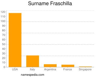 nom Fraschilla