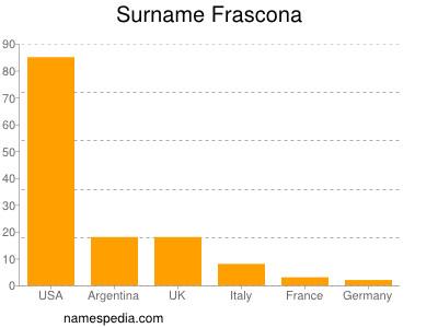 Surname Frascona