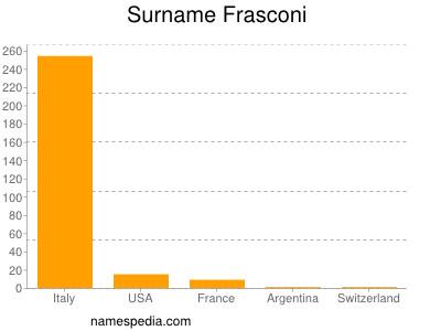 Surname Frasconi