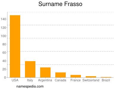 Surname Frasso