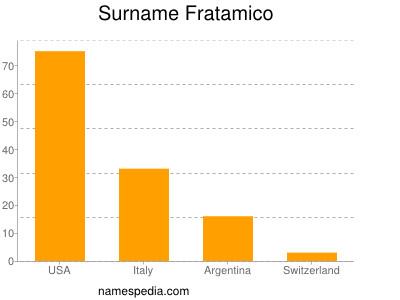 Surname Fratamico