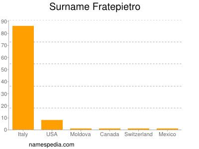 nom Fratepietro