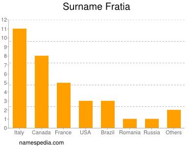 Surname Fratia