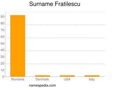 Surname Fratilescu