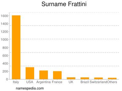 Surname Frattini