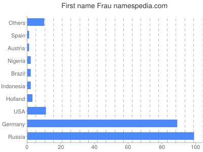 Given name Frau