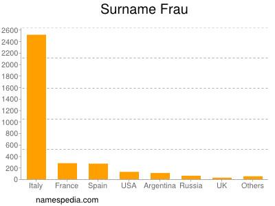 Surname Frau