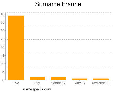 Surname Fraune