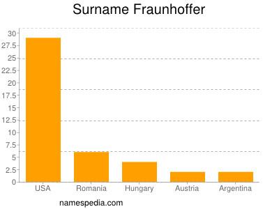 Surname Fraunhoffer
