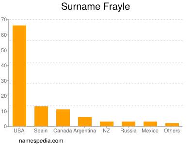 Surname Frayle