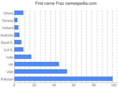 Given name Fraz