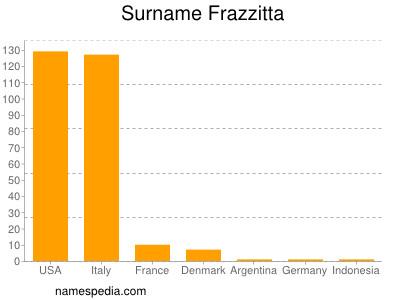 Surname Frazzitta