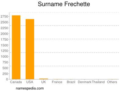 Surname Frechette