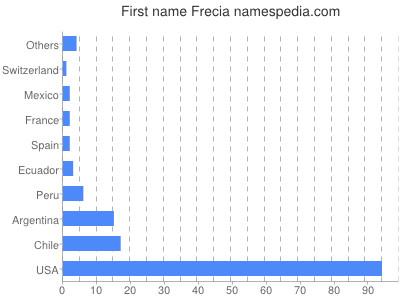 Given name Frecia