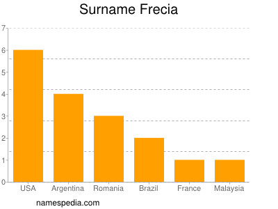 Surname Frecia