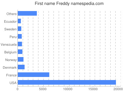 Given name Freddy