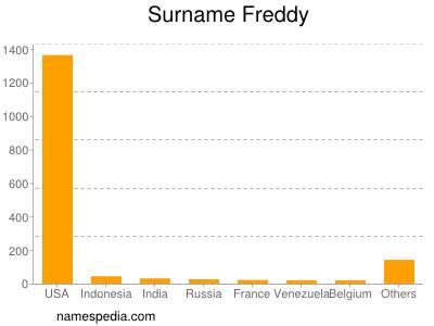 Surname Freddy
