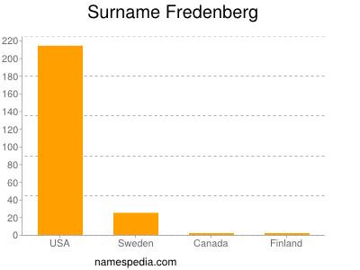 Surname Fredenberg