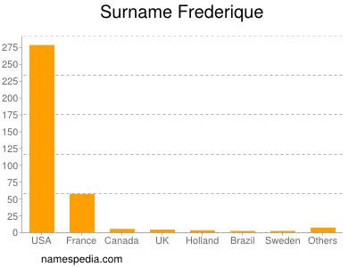 Surname Frederique