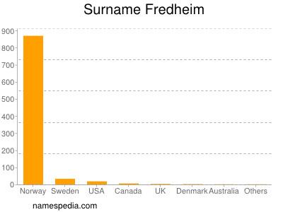 Surname Fredheim