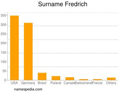 Surname Fredrich