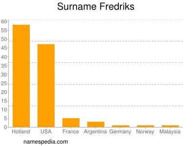 Familiennamen Fredriks