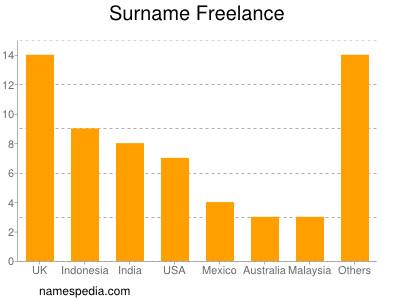 nom Freelance
