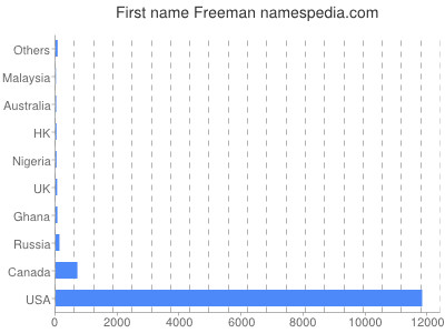 Given name Freeman