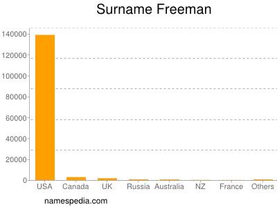 Surname Freeman