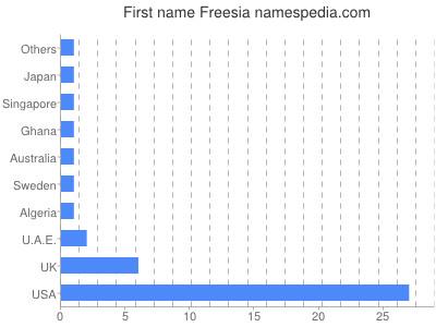 Given name Freesia