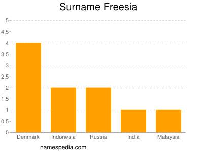 Surname Freesia