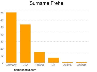 Surname Frehe