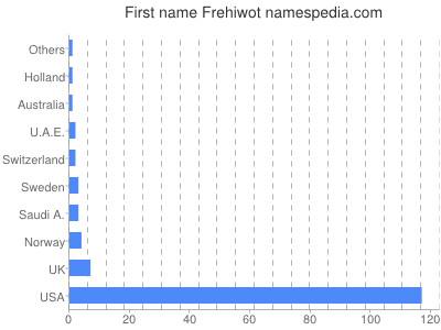 Given name Frehiwot
