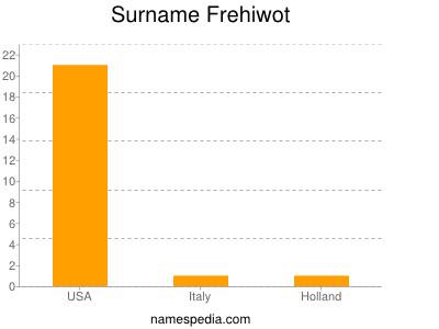 Surname Frehiwot