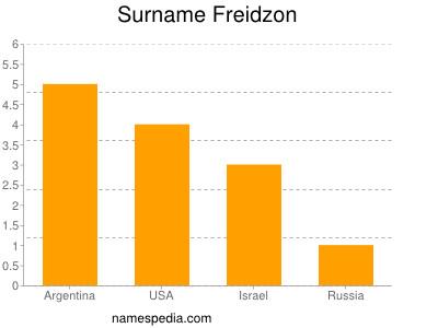 Surname Freidzon