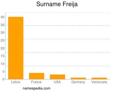 Surname Freija