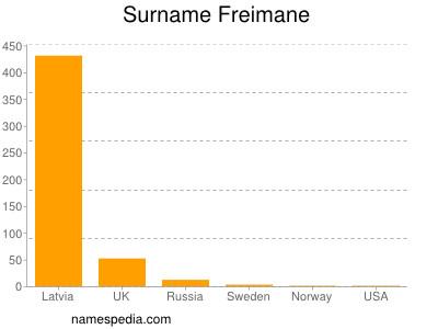 Surname Freimane