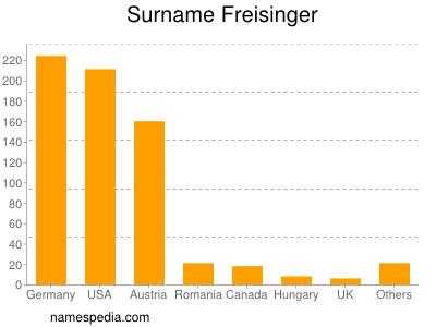 Surname Freisinger