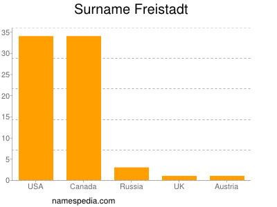Surname Freistadt