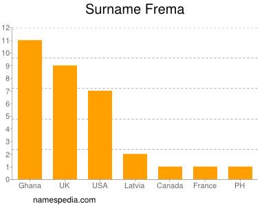 Surname Frema