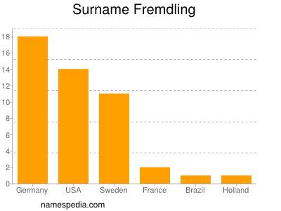 Surname Fremdling