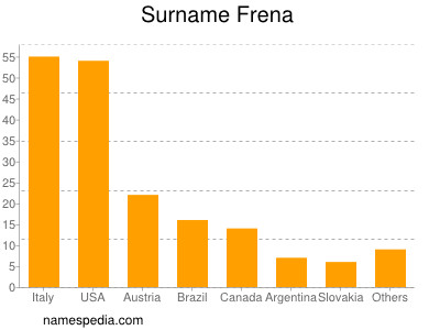 Surname Frena