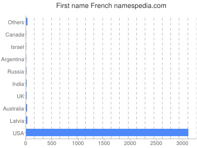 Given name French