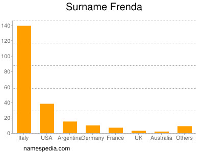 Surname Frenda