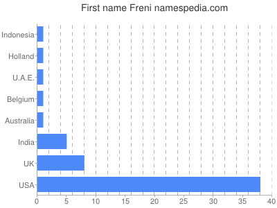 prenom Freni